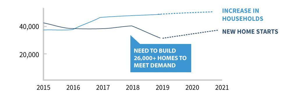 Toronto housing crisis