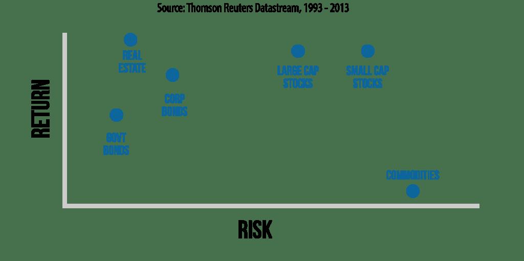 risk-return-profile-real-estate-stocks