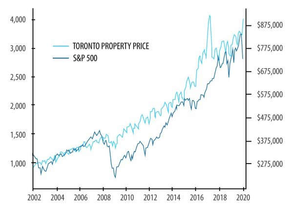 toronto-property-prices
